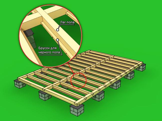 Стройка каркасного дома своими руками пошаговая инструкция 46